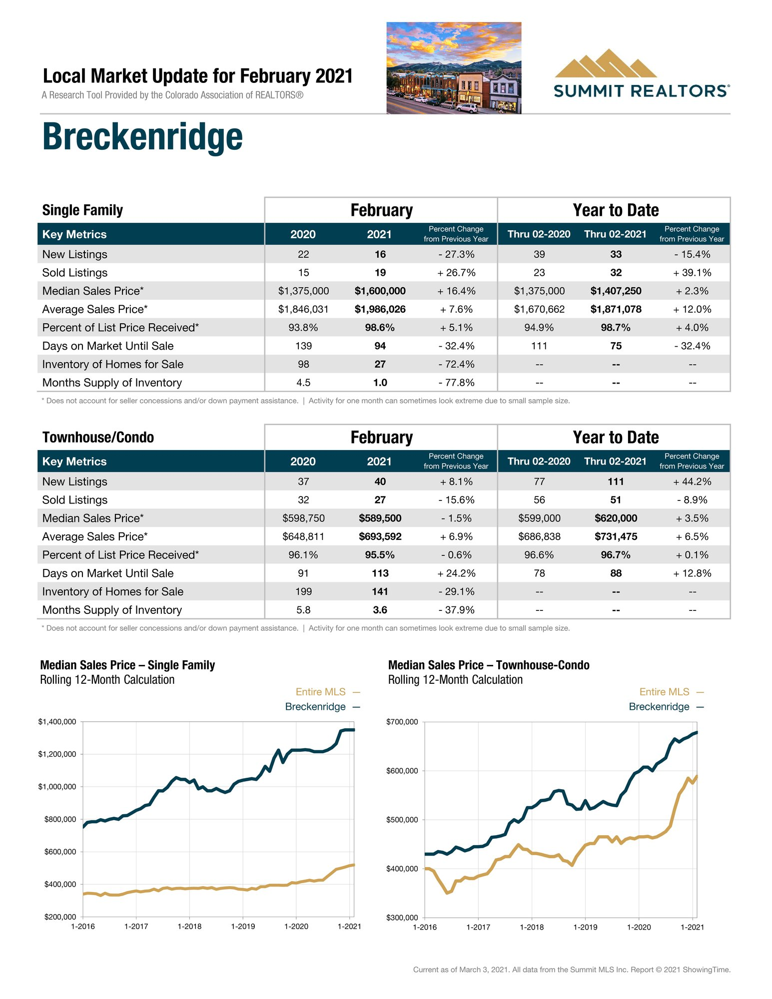 breckenridge-homes-for-sale-march-2021