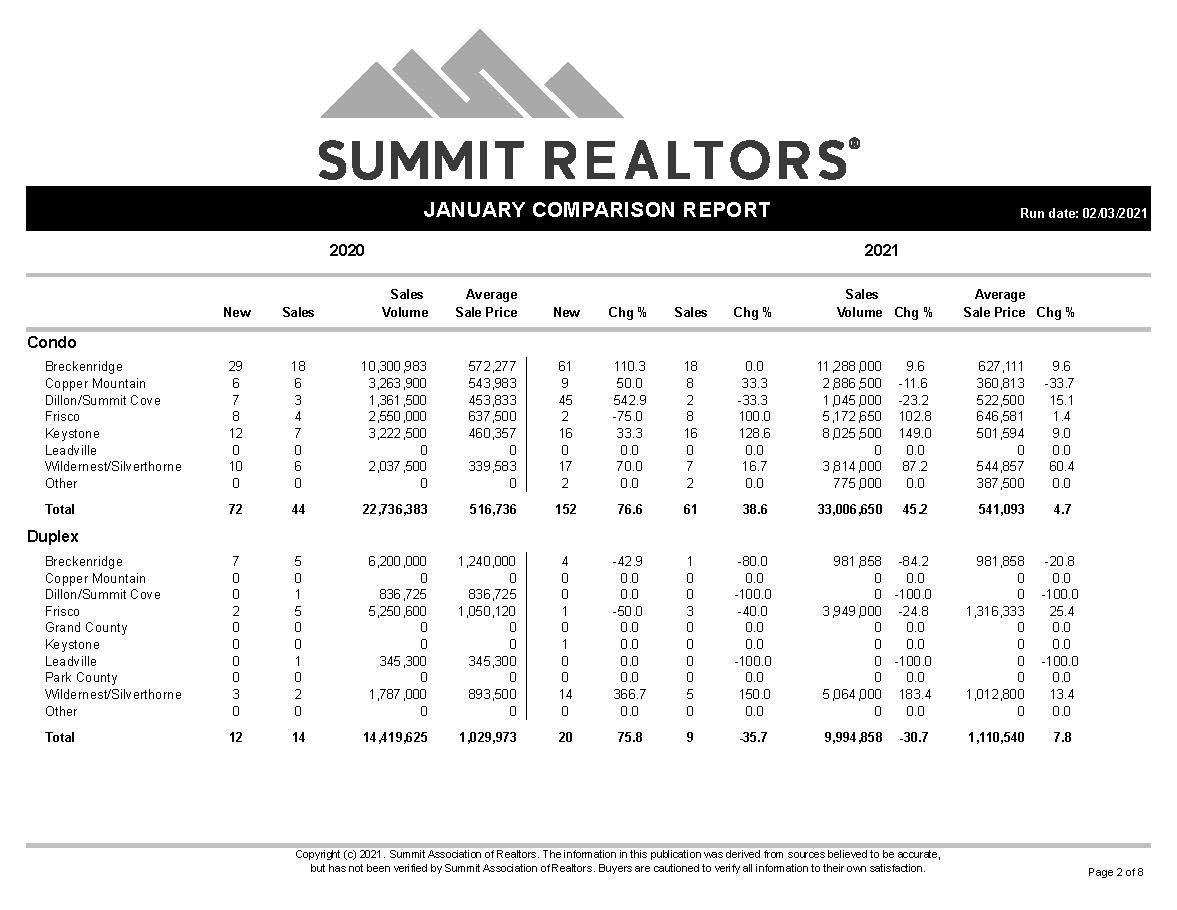 homes-for-sale-keystone-silverthorne-frisco-co