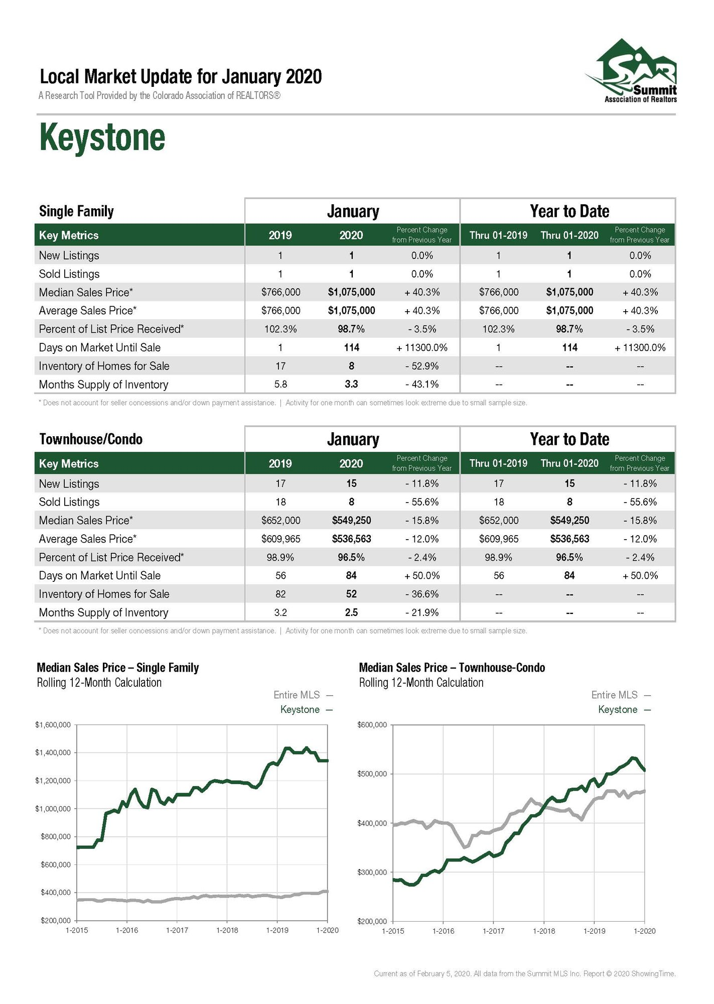 Keystone_Colorado_Real_Estate_Market_Report